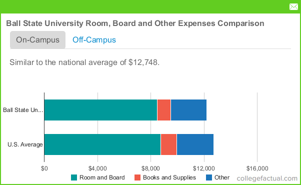 Ball State Tuition And Room And Board