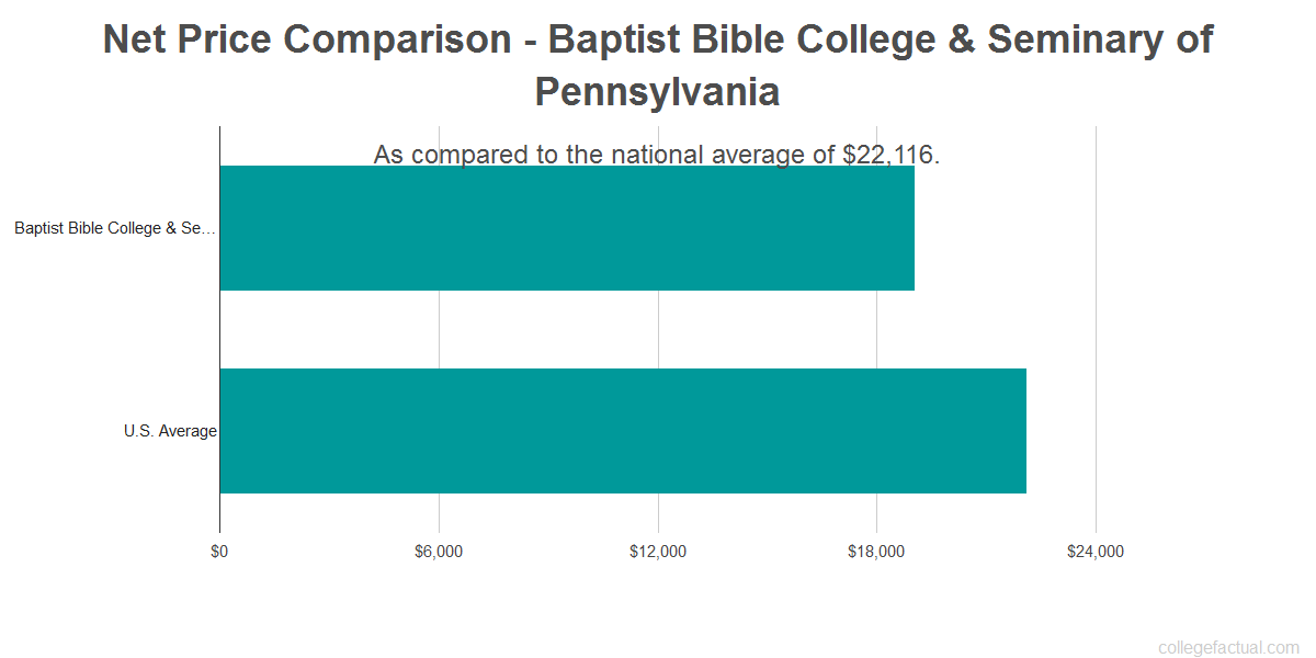 Net price comparison to the national average for Baptist Bible College & Seminary of Pennsylvania