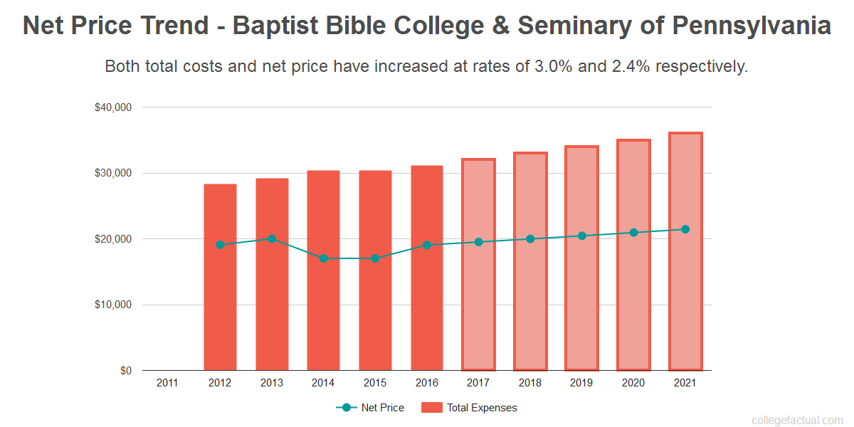 Average net price trend for Baptist Bible College & Seminary of Pennsylvania