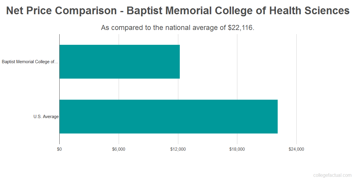 Net price comparison to the national average for Baptist Memorial College of Health Sciences