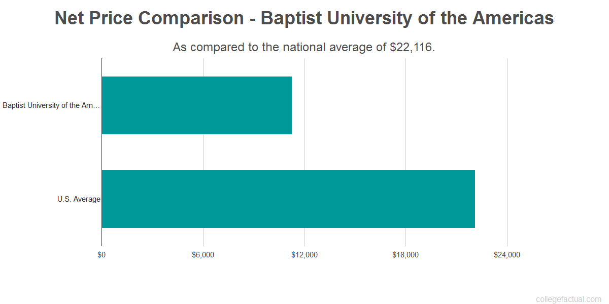 Net price comparison to the national average for Baptist University of the Americas