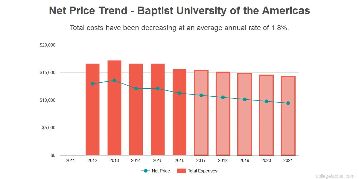 Average net price trend for Baptist University of the Americas