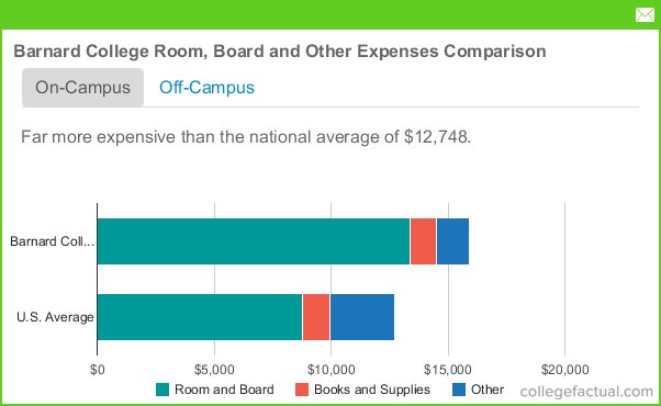 What Is The Average Room And Board Cost For College
