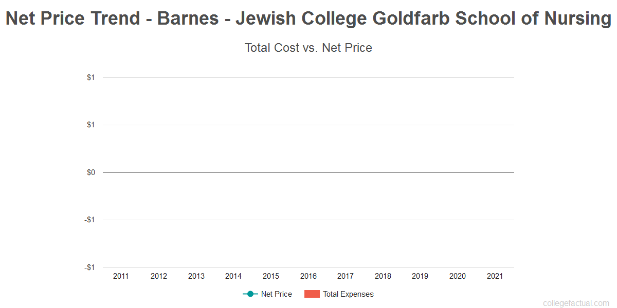 Average net price trend for Barnes - Jewish College Goldfarb School of Nursing