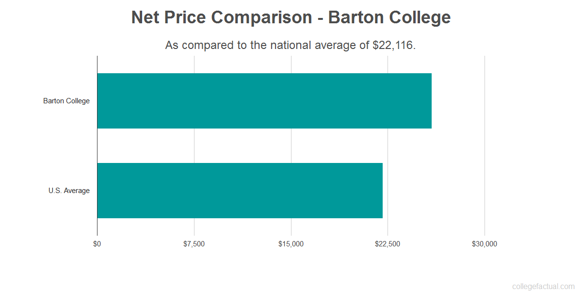 Net price comparison to the national average for Barton College