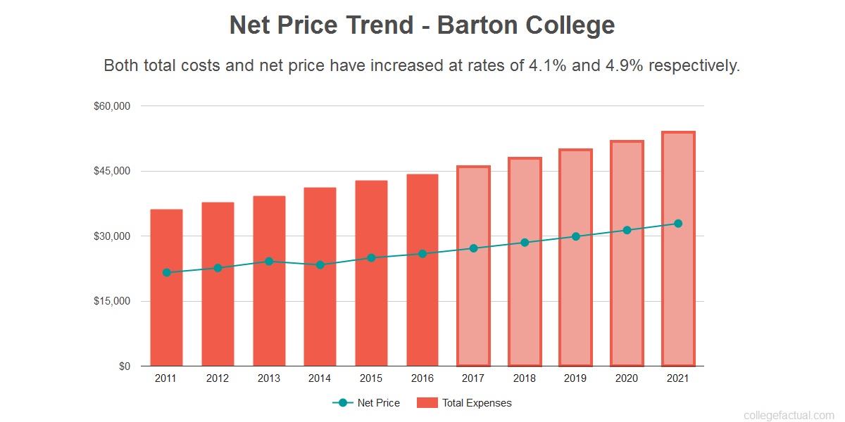 Average net price trend for Barton College