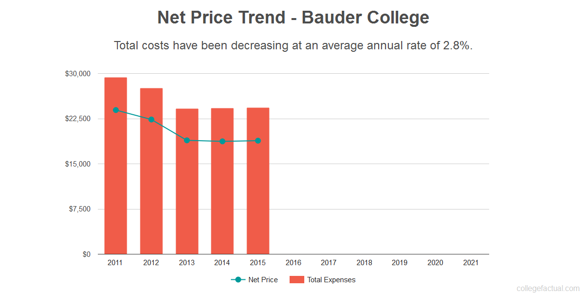Average net price trend for Bauder College