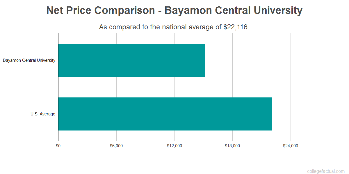 Net price comparison to the national average for Bayamon Central University