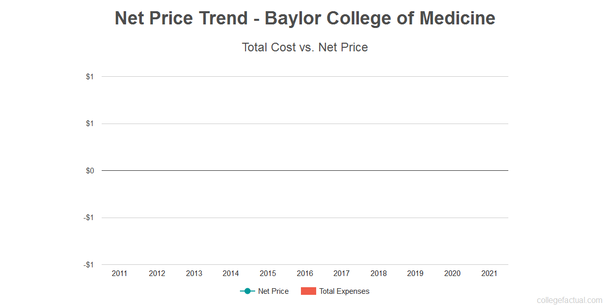 Average net price trend for Baylor College of Medicine