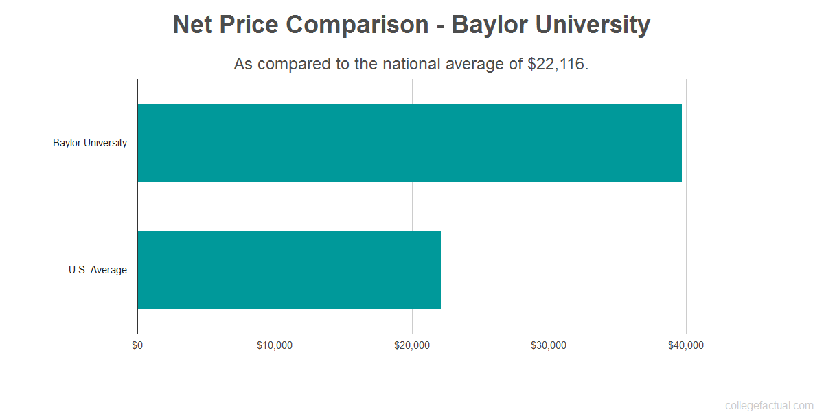 Net price comparison to the national average for Baylor University