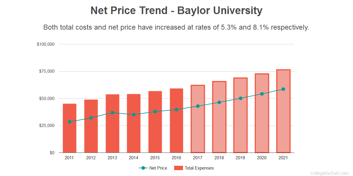 Average net price trend for Baylor University