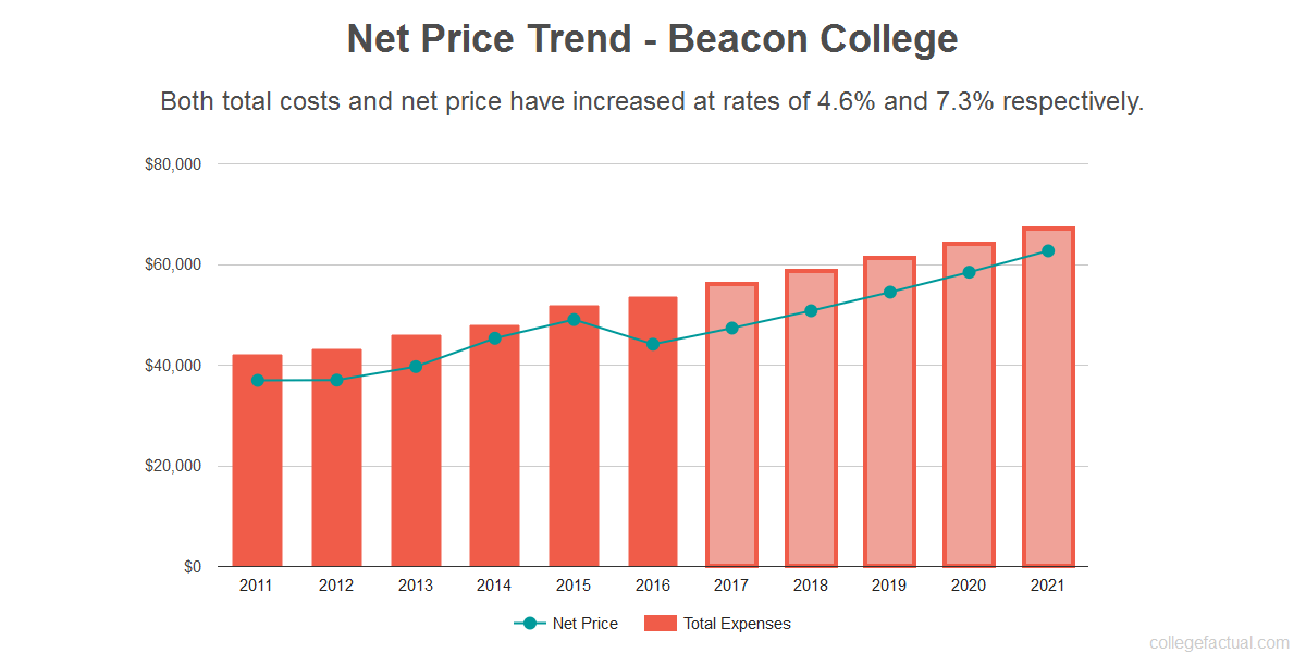 Average net price trend for Beacon College