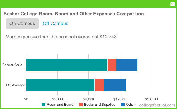 Becker college room and board costs for Becker payment plan