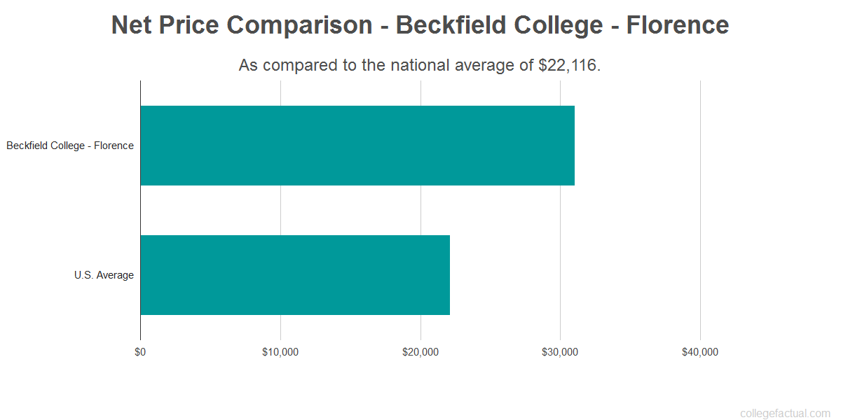 Net price comparison to the national average for Beckfield College - Florence