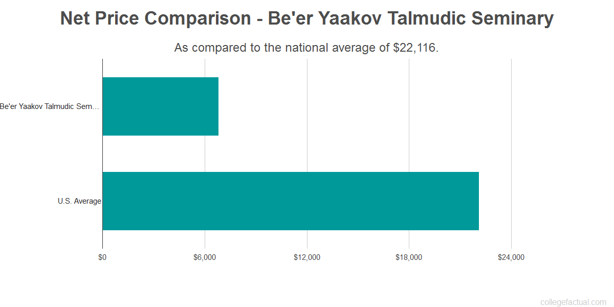 Net price comparison to the national average for Be'er Yaakov Talmudic Seminary