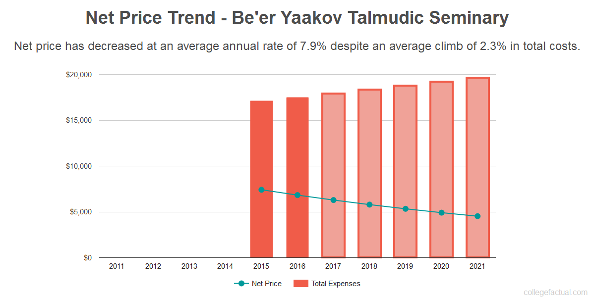 Average net price trend for Be'er Yaakov Talmudic Seminary