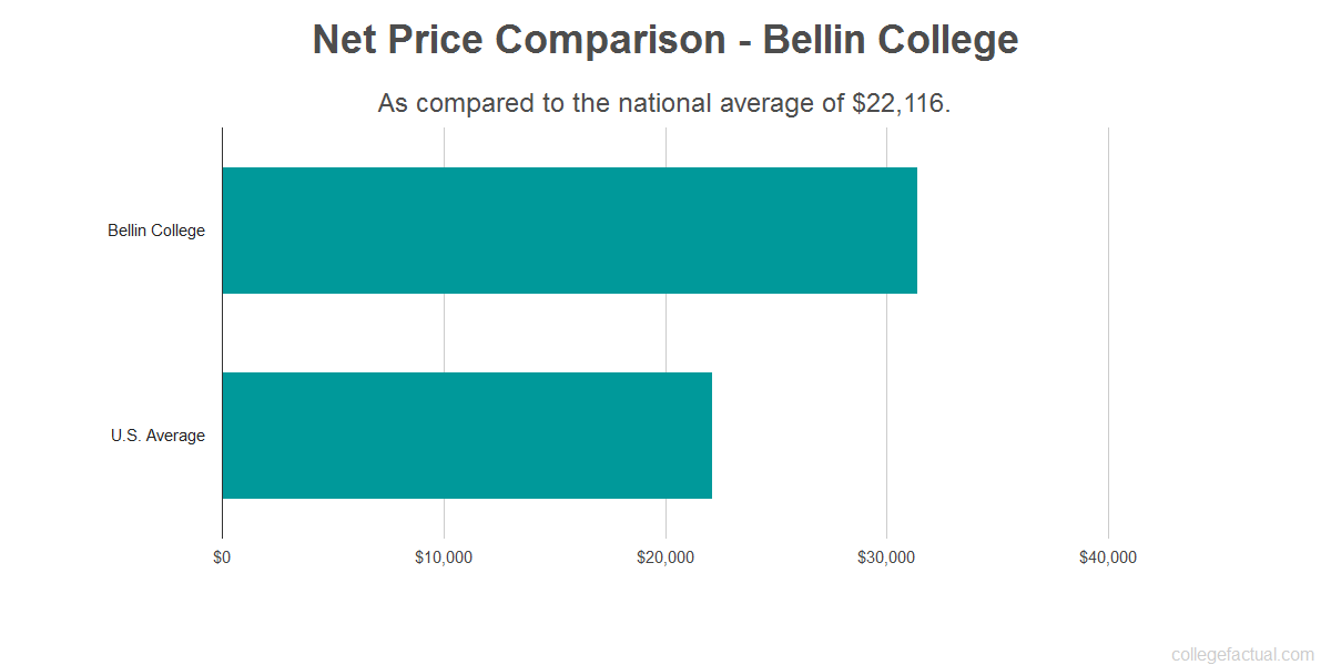 Net price comparison to the national average for Bellin College