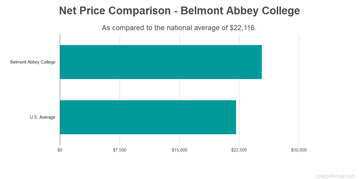 Net price comparison to the national average for Belmont Abbey College