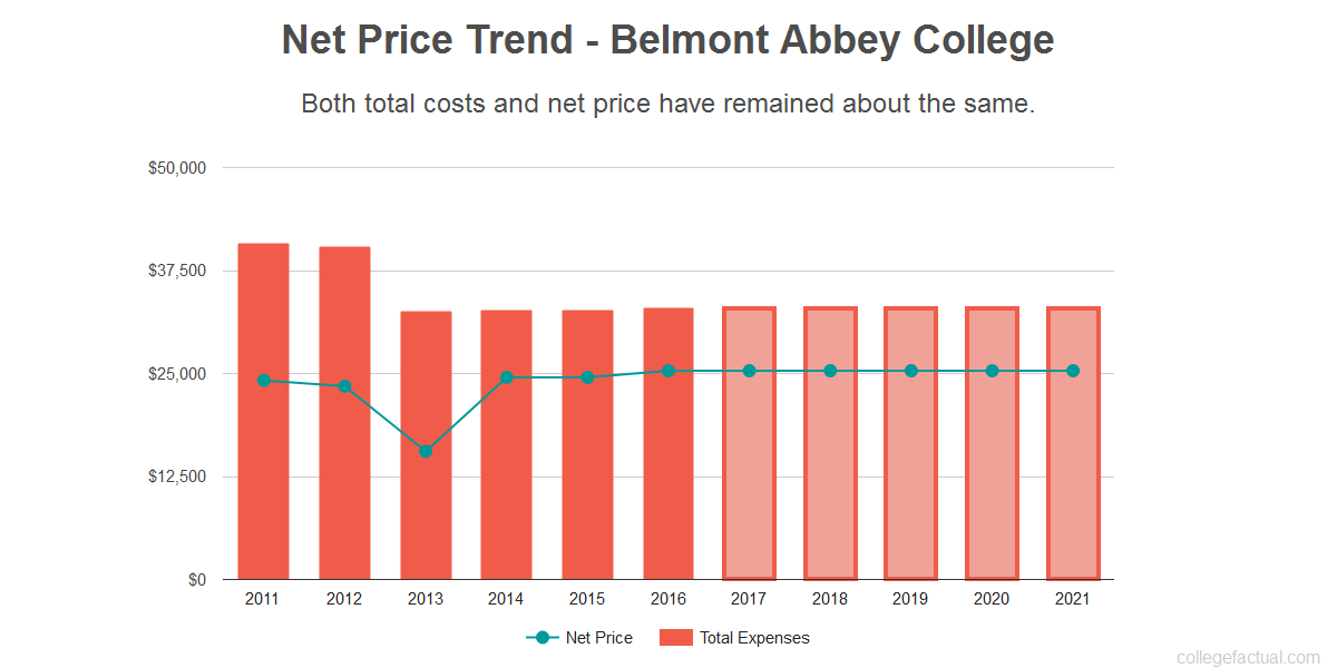 Average net price trend for Belmont Abbey College