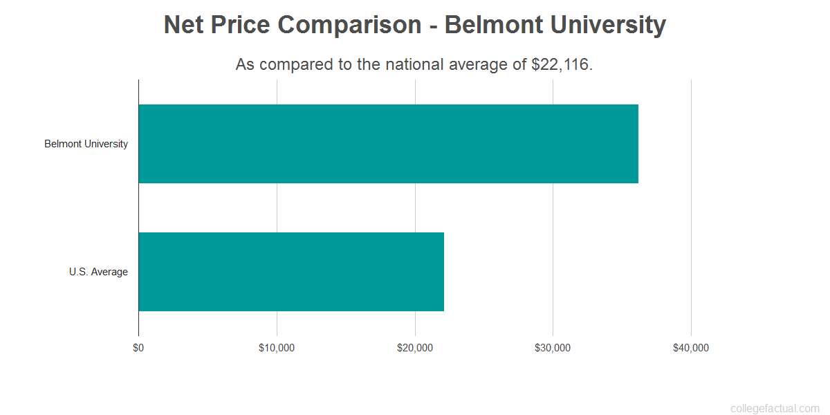 Net price comparison to the national average for Belmont University