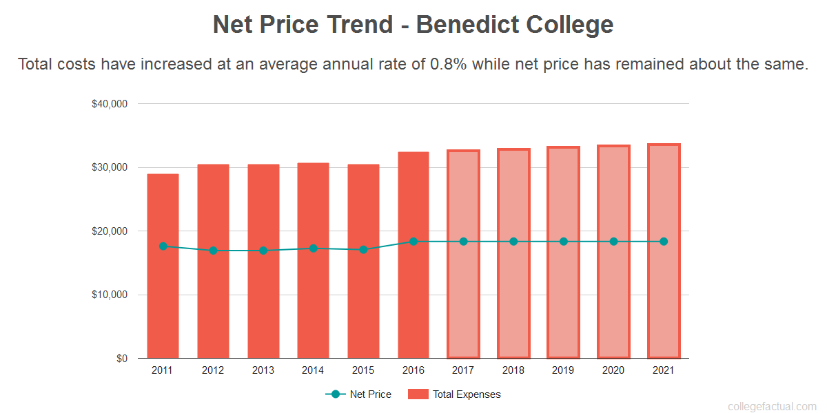 Average net price trend for Benedict College
