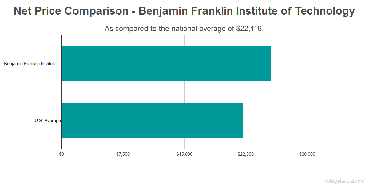 Net price comparison to the national average for Benjamin Franklin Institute of Technology