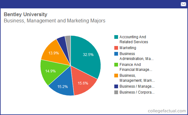 Info On Business Management Marketing At Bentley University Grad