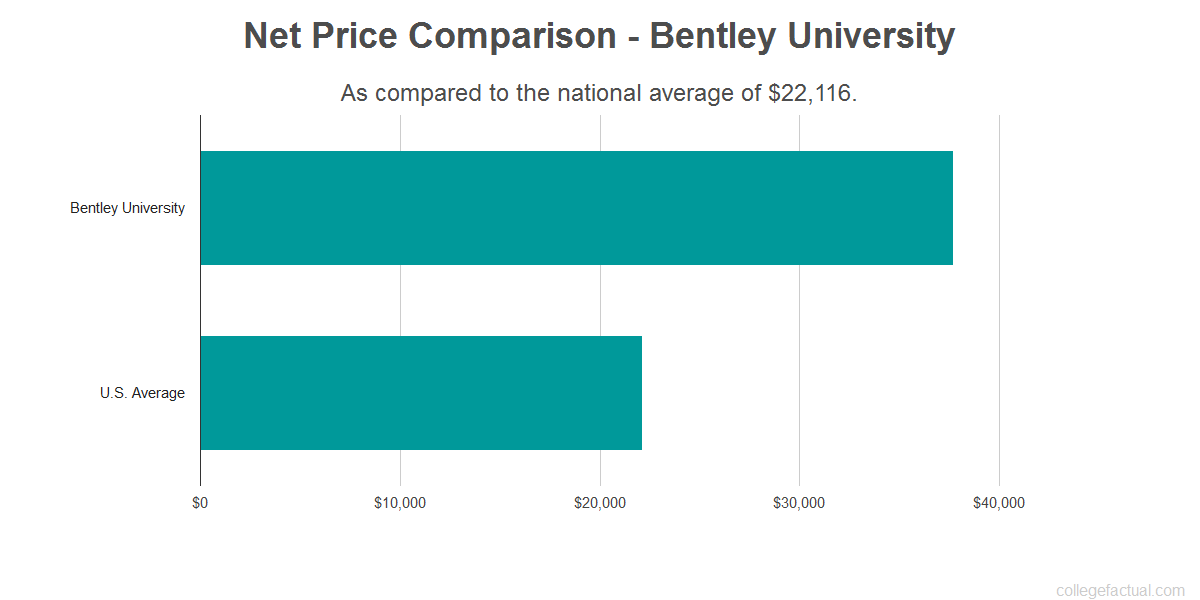 Net price comparison to the national average for Bentley University