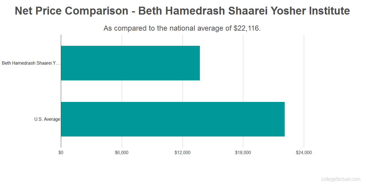 Net price comparison to the national average for Beth Hamedrash Shaarei Yosher Institute