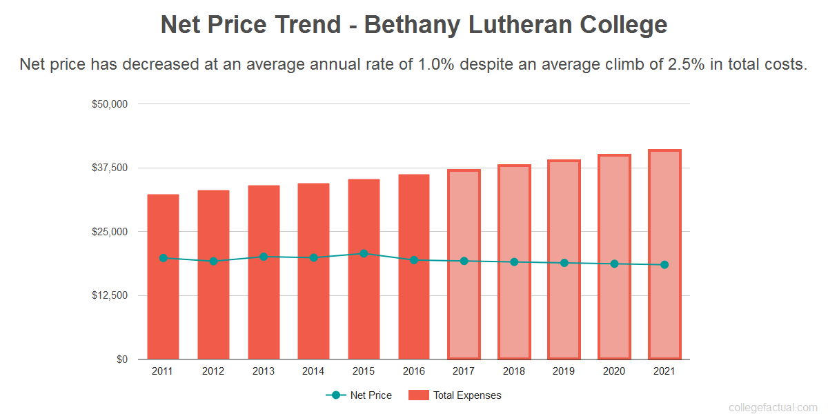 Average net price trend for Bethany Lutheran College