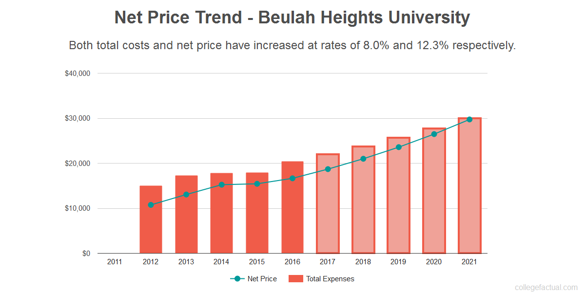 Average net price trend for Beulah Heights University