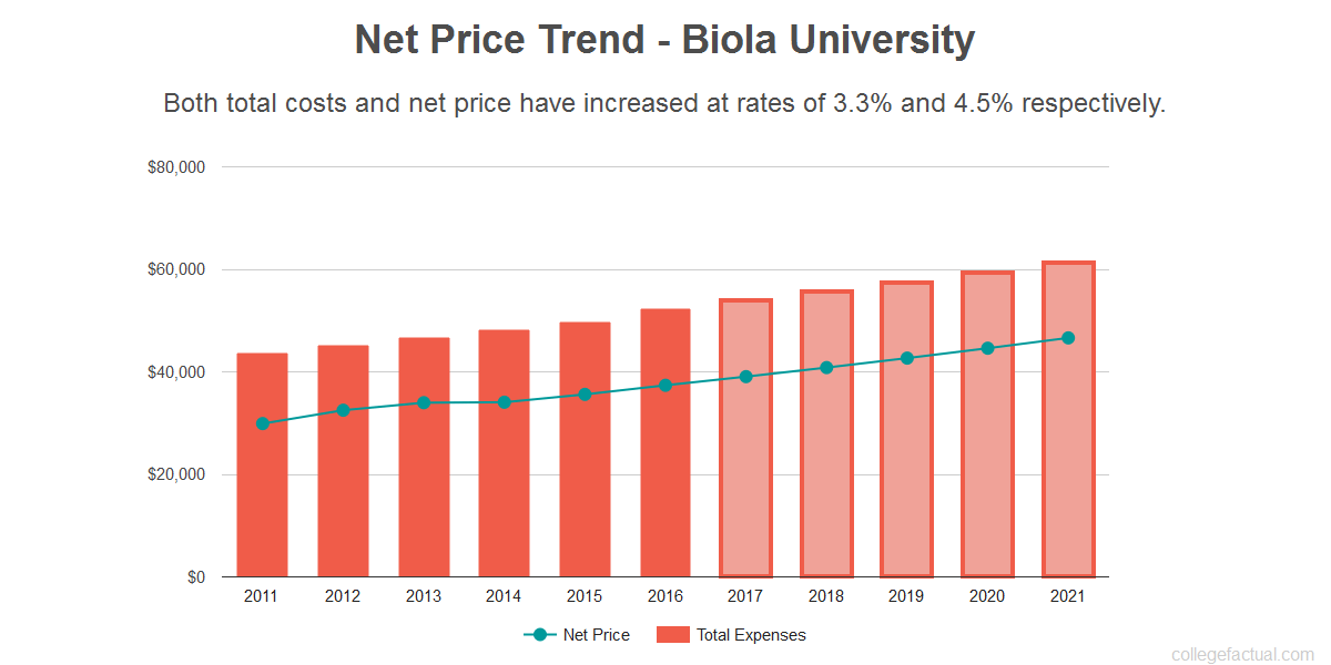 Average net price trend for Biola University