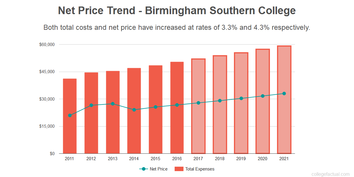 Average net price trend for Birmingham Southern College