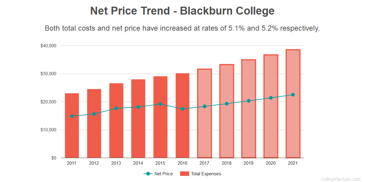 Average net price trend for Blackburn College