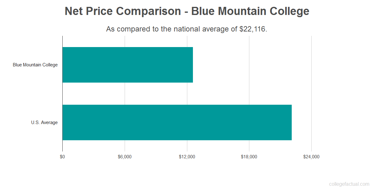 Net price comparison to the national average for Blue Mountain College