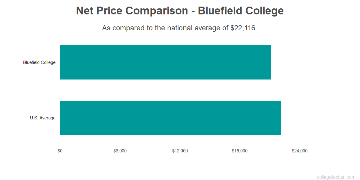 Net price comparison to the national average for Bluefield College