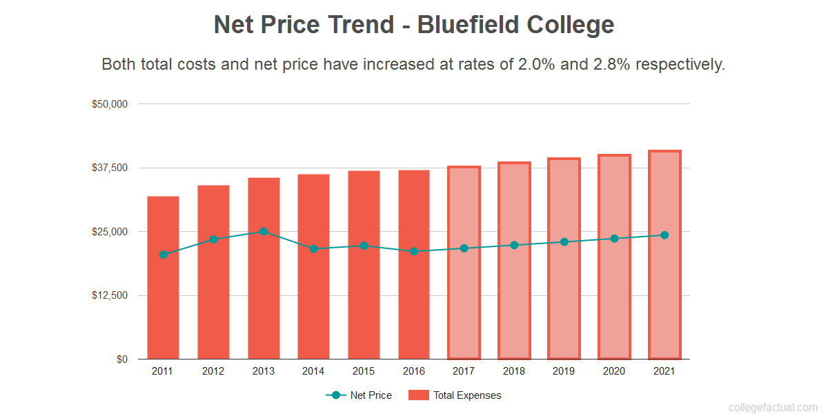 Average net price trend for Bluefield College