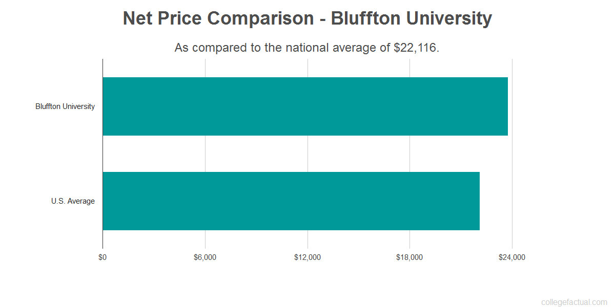 Net price comparison to the national average for Bluffton University