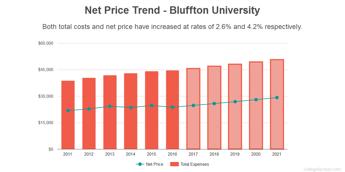 Average net price trend for Bluffton University