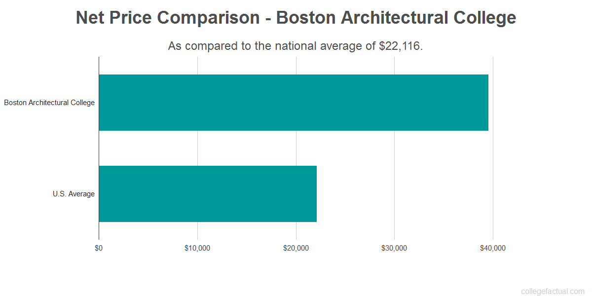 Net price comparison to the national average for Boston Architectural College