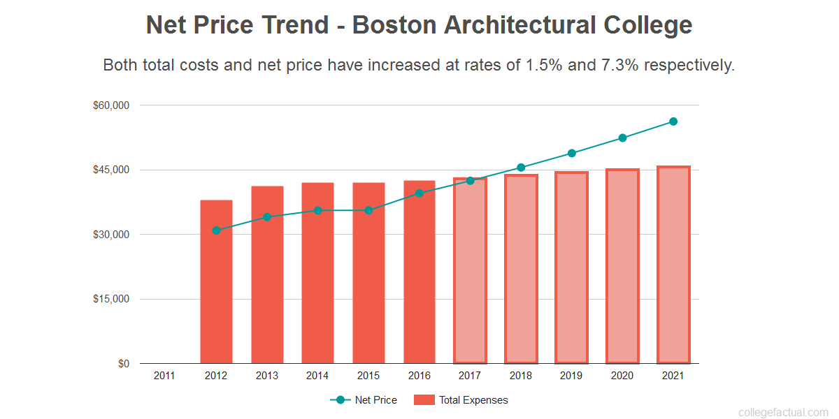 Average net price trend for Boston Architectural College