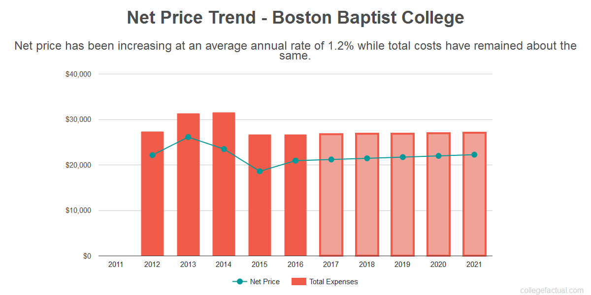 Average net price trend for Boston Baptist College