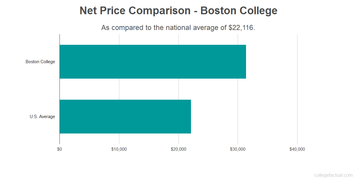 Net price comparison to the national average for Boston College