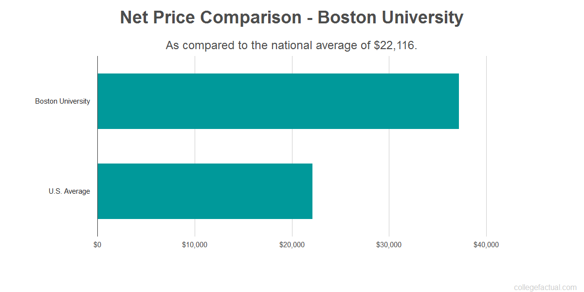 Net price comparison to the national average for Boston University