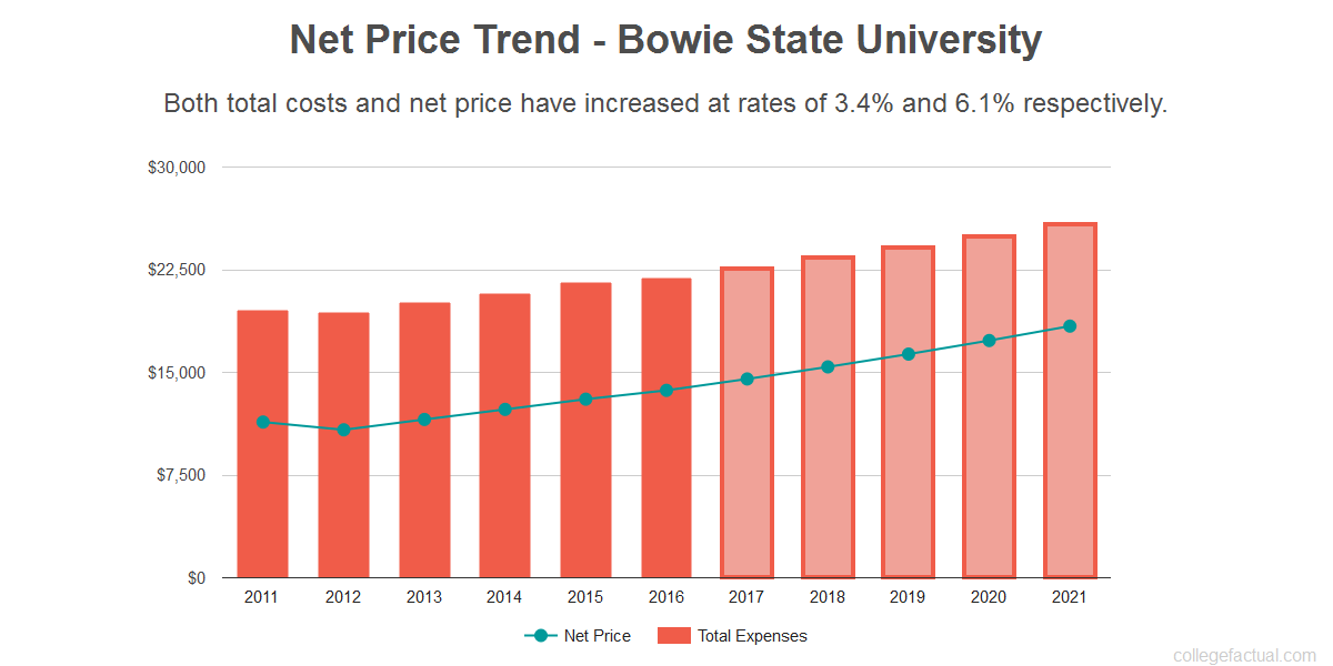 Average net price trend for Bowie State University