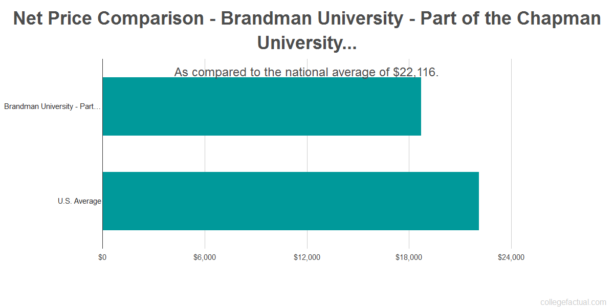 Net price comparison to the national average for Brandman University - Part of the Chapman University System