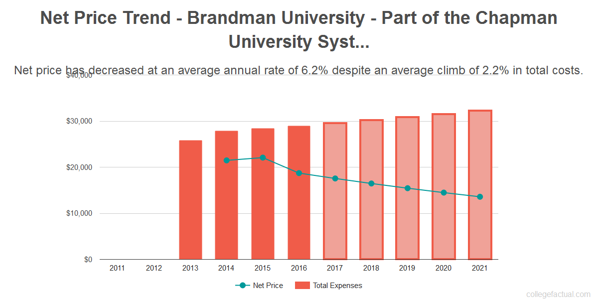 Average net price trend for Brandman University - Part of the Chapman University System