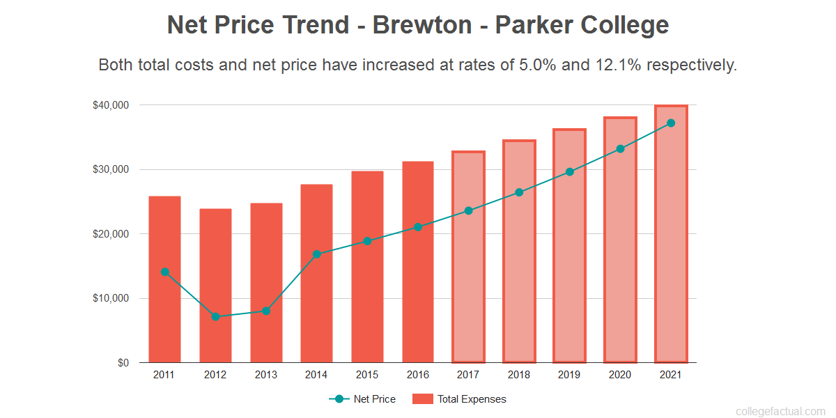 Average net price trend for Brewton - Parker College