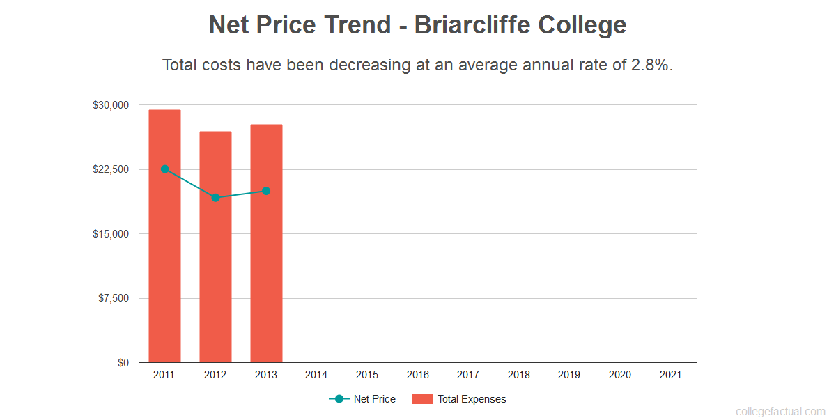 Average net price trend for Briarcliffe College