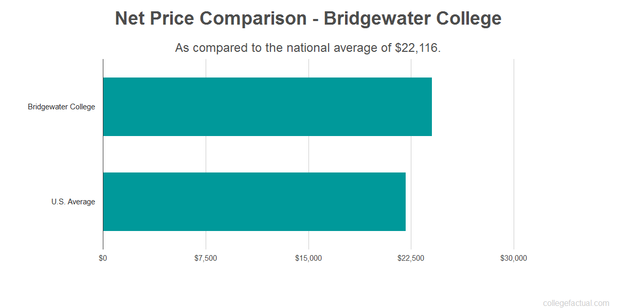 Net price comparison to the national average for Bridgewater College